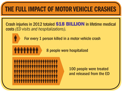 Car Accidents and the Health Impact