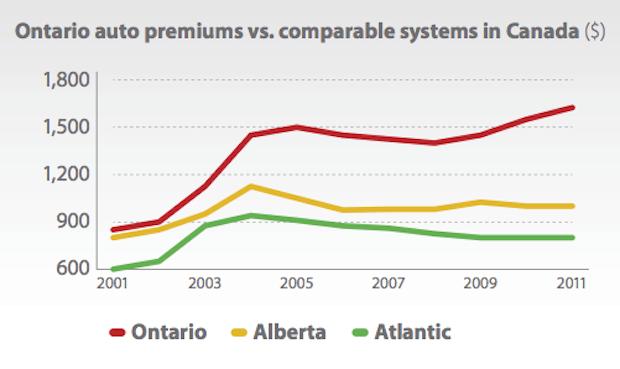 Ontario Auto Insurance Premiums VS Other Provinces